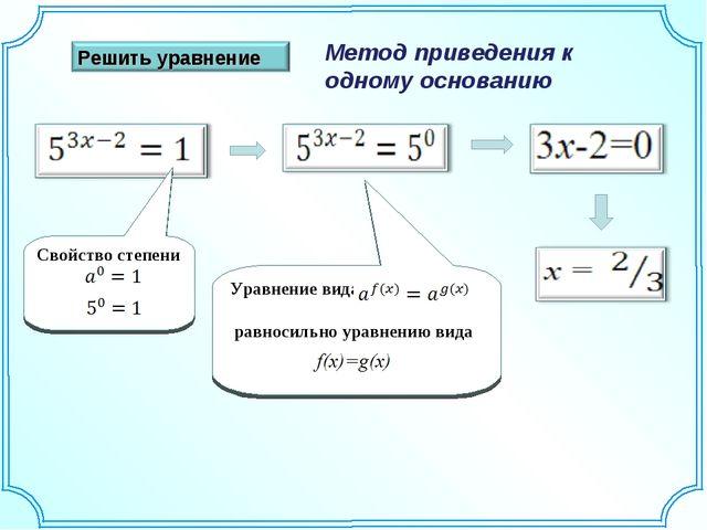 Метод приведения к одному основанию Свойство степени Уравнение вида равносиль...