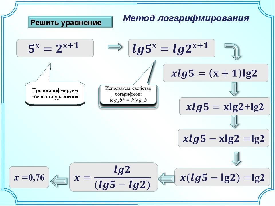 Метод логарифмирования Прологарифмируем обе части уравнения