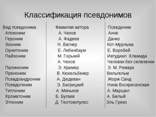 Классификация псевдонимов Вид псевдонима Фамилия автора Псевдоним Апоконим А.
