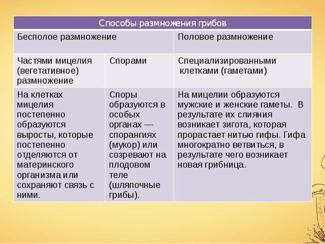 Способы размножения грибов Бесполое размножение Половое размножение Частями м...