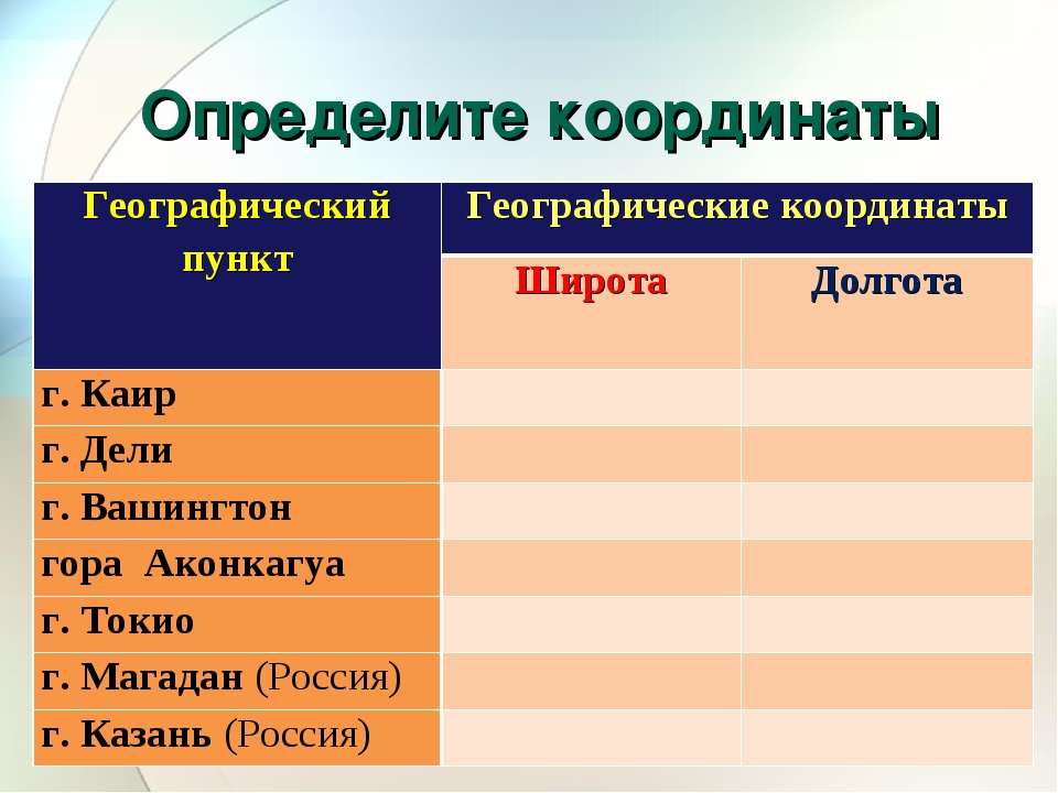 Определите координаты Географический пунктГеографические координаты Широта...
