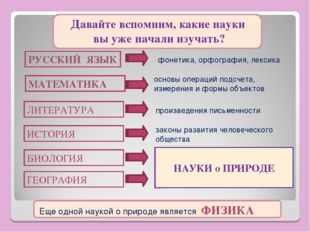 МАТЕМАТИКА фонетика, орфография, лексика РУССКИЙ ЯЗЫК основы операций подсчет