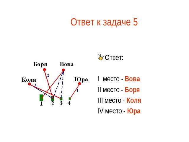 Ответ к задаче 5 Ответ: I место - Вова II место - Боря III место - Коля IV ме...