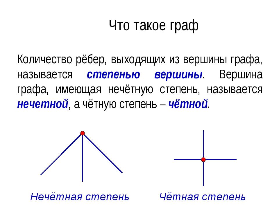 Что такое граф Количество рёбер, выходящих из вершины графа, называется степе...