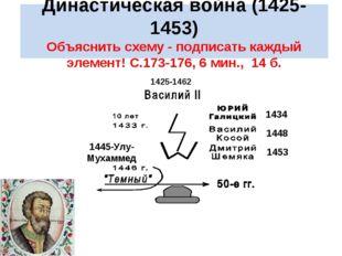 Династическая война (1425-1453) Объяснить схему - подписать каждый элемент!