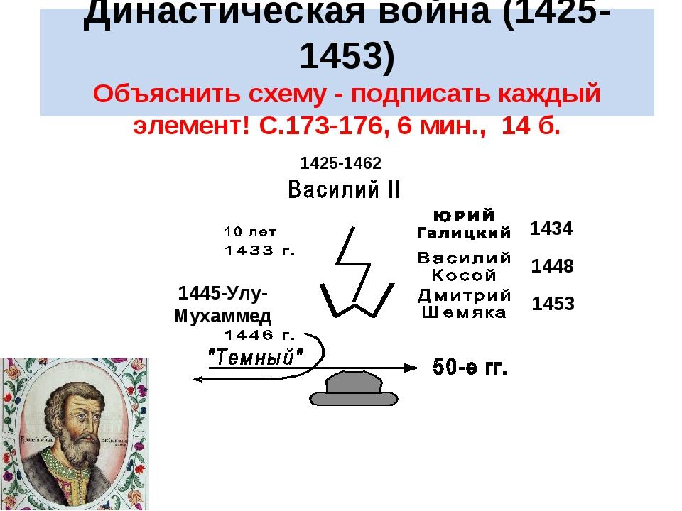 Династическая война (1425-1453) Объяснить схему - подписать каждый элемент!...