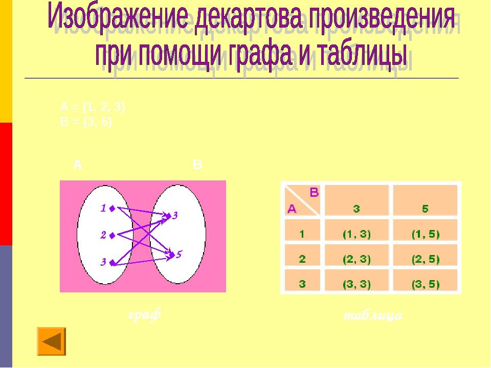 А = {1, 2, 3} В = {3, 5} А В 1. 2. 3. .3 .5 граф таблица