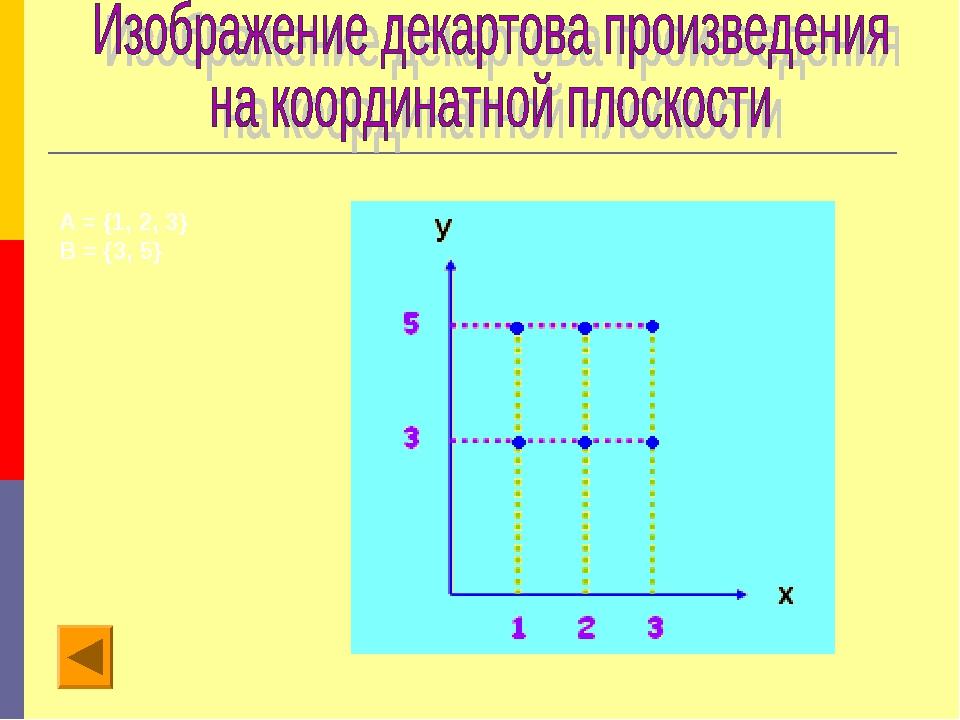 А = {1, 2, 3} В = {3, 5}