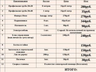 Наименование Кол-во Цена Итог 1 Профильная труба 20х20 8 метров 35руб.\метр