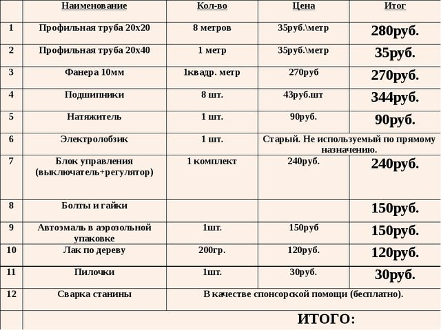 Наименование Кол-во Цена Итог 1 Профильная труба 20х20 8 метров 35руб.\метр...