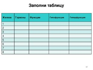 * Заполни таблицу ЖелезаГормоныФункцииГипофункцияГиперфункция 1 2
