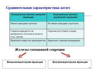 Сравнительная характеристика желез Внешнесекреторная функция Внутрисекретор