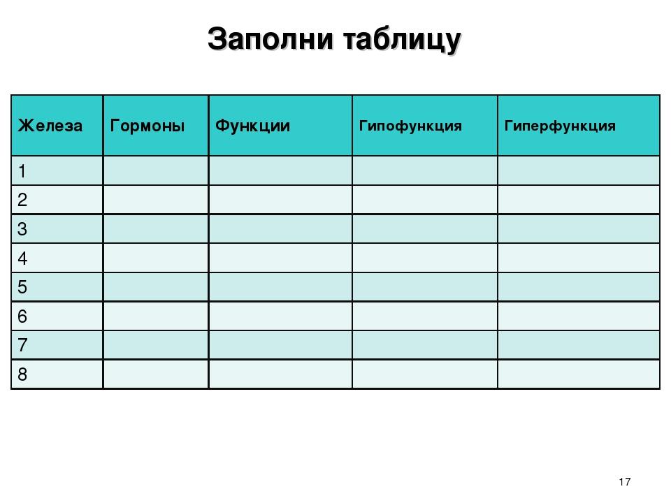 * Заполни таблицу ЖелезаГормоныФункцииГипофункцияГиперфункция 1 2...