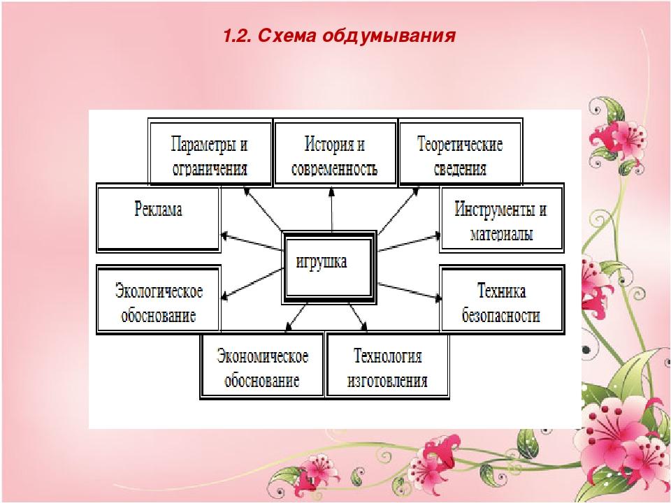 1.2. Схема обдумывания