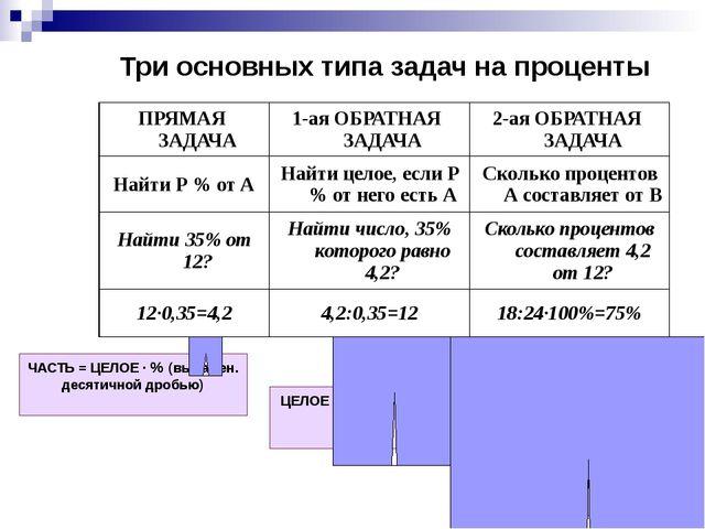 Три основных типа задач на проценты ЧАСТЬ = ЦЕЛОЕ · % (выражен. десятичной др...