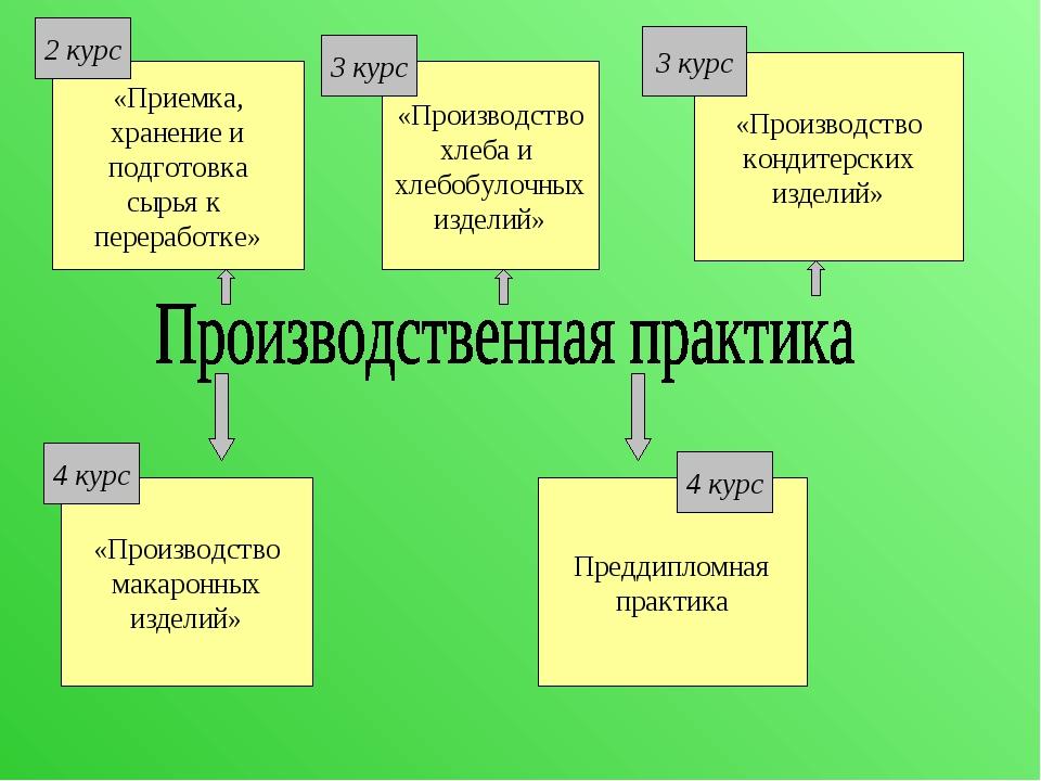 «Приемка, хранение и подготовка сырья к переработке» Преддипломная практика «...