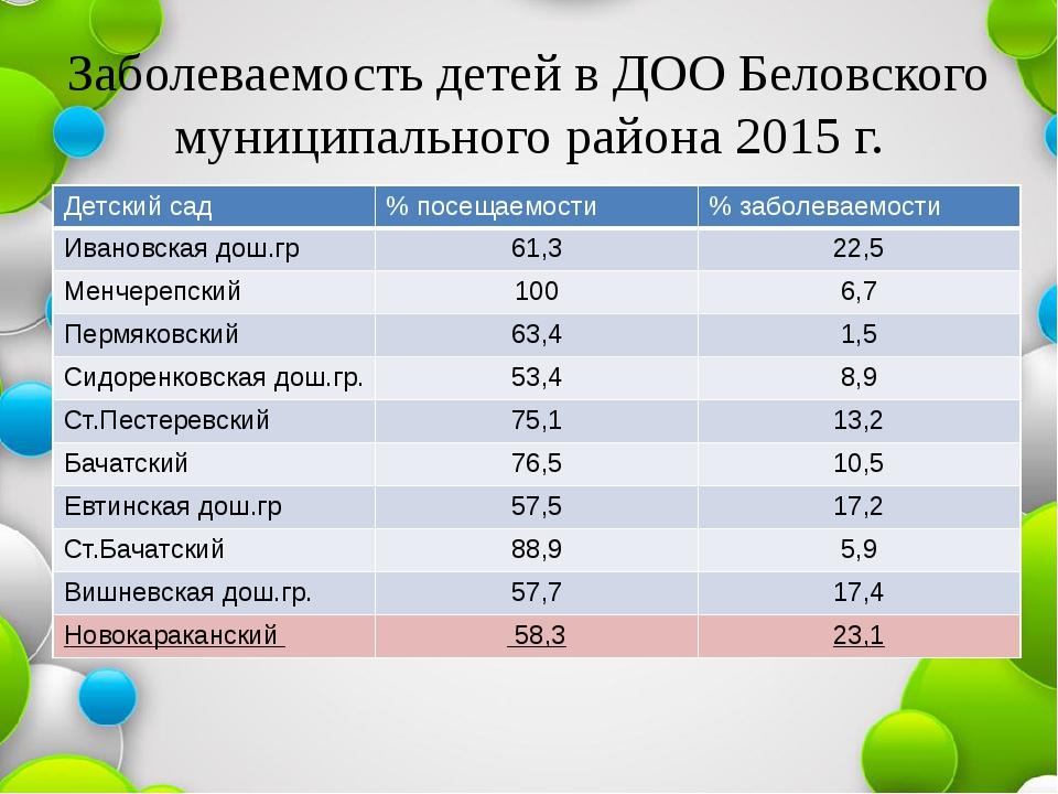 Заболеваемость детей в ДОО Беловского муниципального района 2015 г. Детский с...