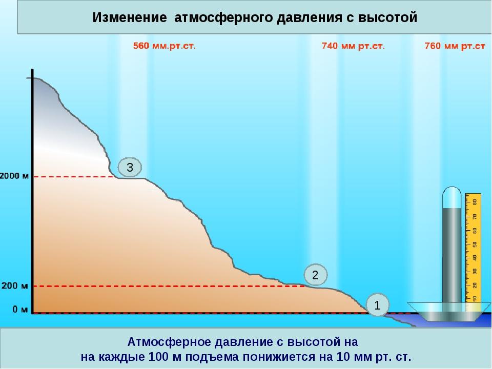 Изменение атмосферного давления с высотой 1 2 3 Атмосферное давление с высото...