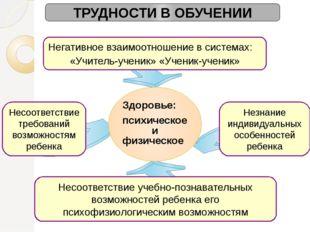 ТРУДНОСТИ В ОБУЧЕНИИ Негативное взаимоотношение в системах: «Учитель-ученик»