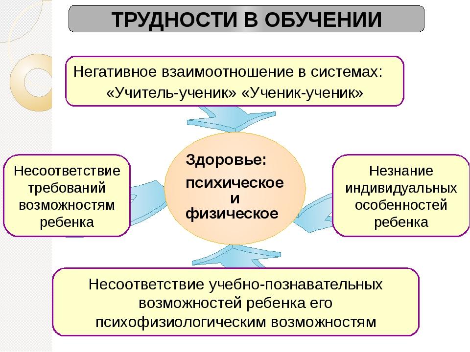 ТРУДНОСТИ В ОБУЧЕНИИ Негативное взаимоотношение в системах: «Учитель-ученик»...