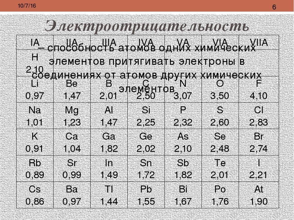 Электроотрицательность – способность атомов одних химических элементов притяг...