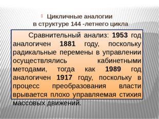 Цикличные аналогии в структуре 144 -летнего цикла Сравнительный анализ: 1953