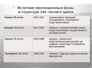 36-летние эволюционные фазы в структуре 144 -летнего цикла Первое36-летие 18