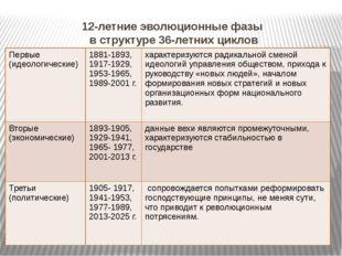 12-летние эволюционные фазы в структуре 36-летних циклов Первые (идеологическ