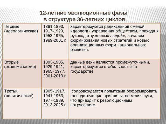 12-летние эволюционные фазы в структуре 36-летних циклов Первые (идеологическ...