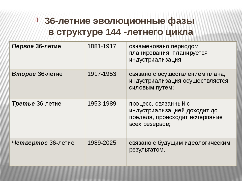 36-летние эволюционные фазы в структуре 144 -летнего цикла Первое36-летие 18...