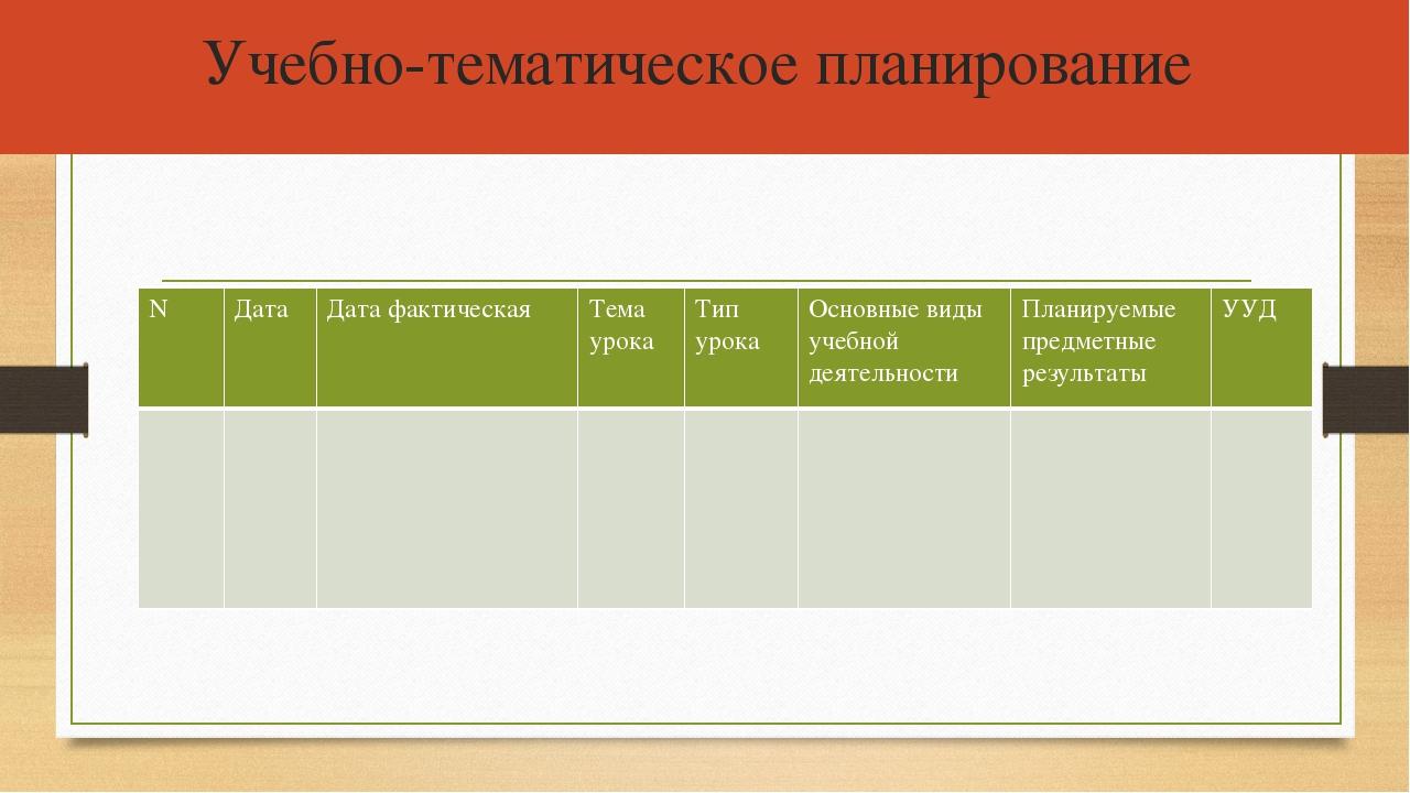 Учебно-тематическое планирование N Дата Дата фактическая Тема урока Тип урока...