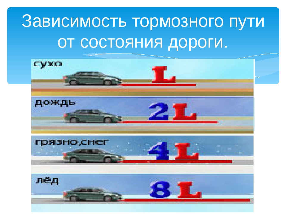 Зависимость тормозного пути от состояния дороги.