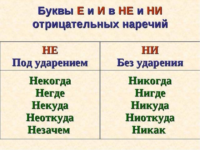 Буквы Е и И в НЕ и НИ отрицательных наречий НЕ Под ударениемНИ Без ударения...