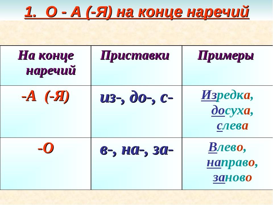 1. О - А (-Я) на конце наречий На конце наречийПриставки Примеры -А (-Я)из...