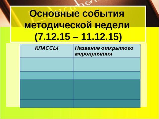 Основные события методической недели (7.12.15 – 11.12.15) КЛАССЫ Названиеоткр...