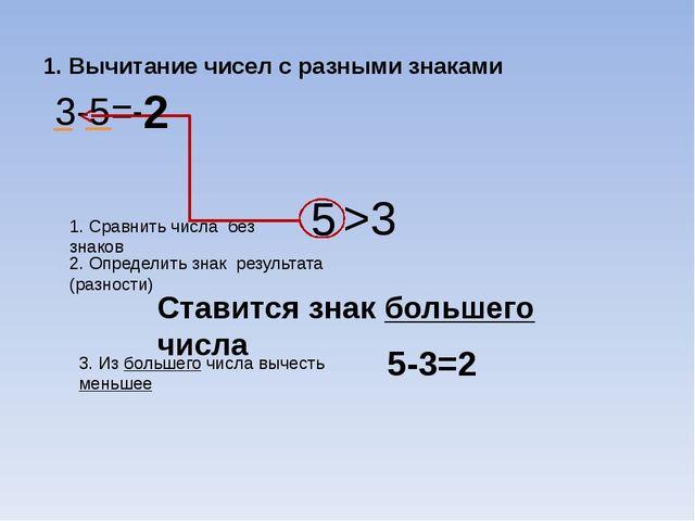 1. Вычитание чисел с разными знаками 3-5= 1. Сравнить числа без знаков 5 3 >...