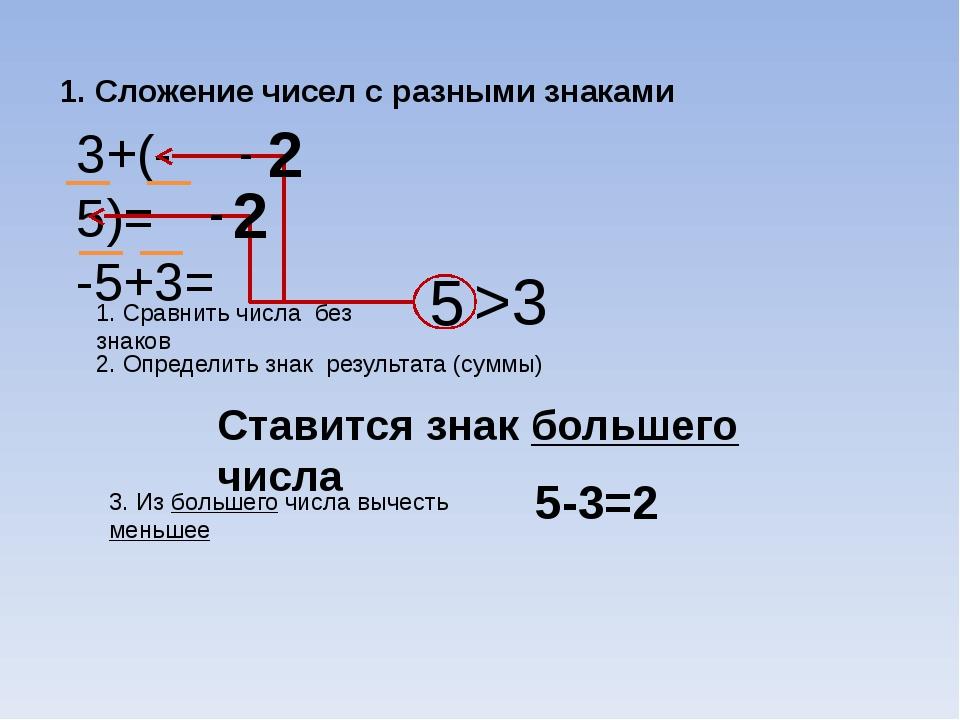 1. Сложение чисел с разными знаками 3+(-5)= -5+3= 1. Сравнить числа без знако...