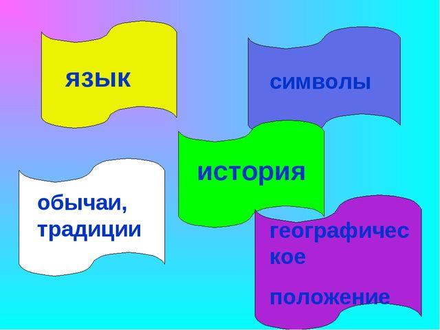 язык географическое положение история обычаи, традиции символы