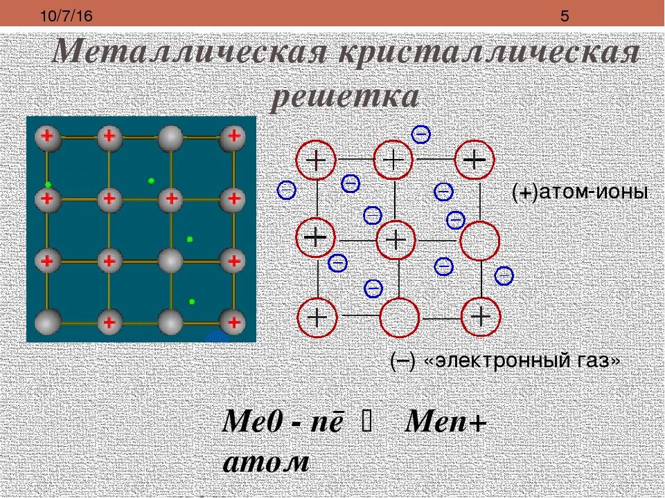 Металлическая кристаллическая решетка (+)атом-ионы (–) «электронный газ» Ме0...