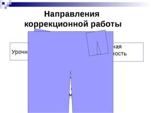 Направления коррекционной работы Урочная форма Режимные моменты (практическое