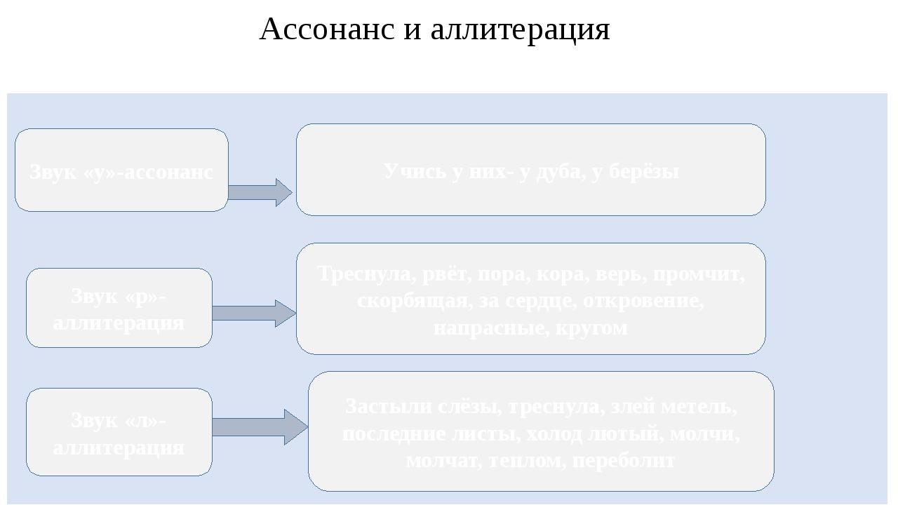 Ассонанс и аллитерация Учись у них- у дуба, у берёзы Звук «р»- аллитерация Т...