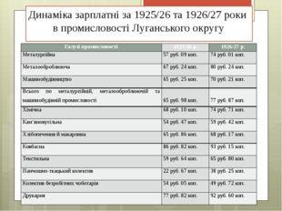Динаміка зарплатні за 1925/26 та 1926/27 роки в промисловості Луганського окр