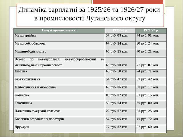 Динаміка зарплатні за 1925/26 та 1926/27 роки в промисловості Луганського окр...