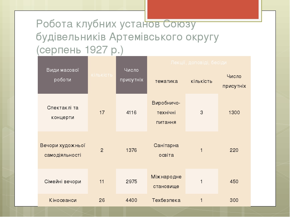 Робота клубних установ Союзу будівельників Артемівського округу (серпень 1927...