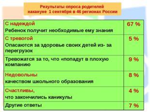 Результаты опроса родителей накануне 1 сентября в 46 регионах России С надежд
