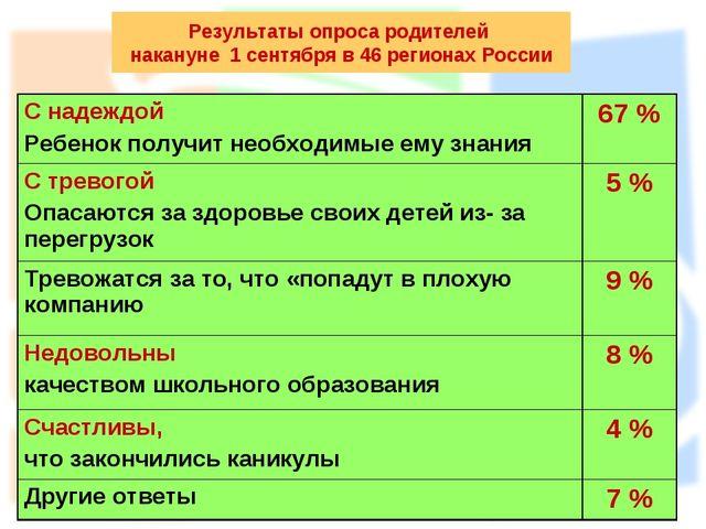 Результаты опроса родителей накануне 1 сентября в 46 регионах России С надежд...