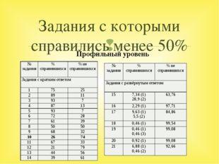 Задания с которыми справились менее 50% Профильный уровень № задания % справи