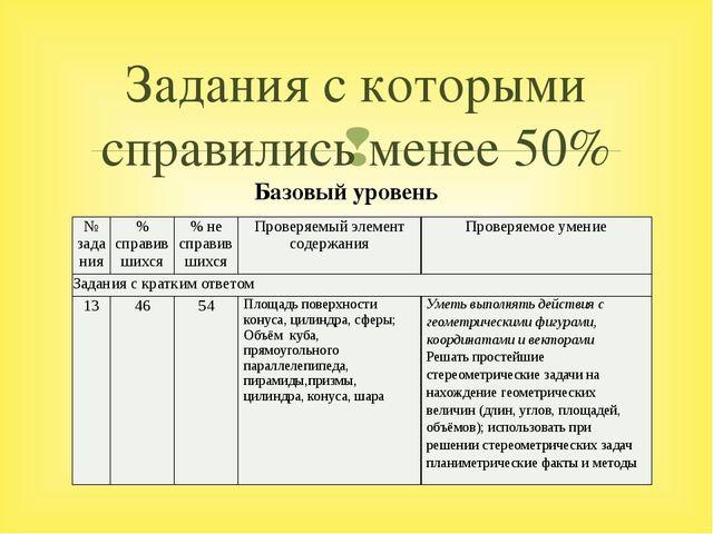 Задания с которыми справились менее 50% Базовый уровень № задания % справивши...