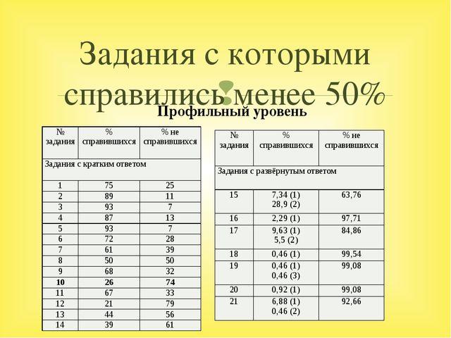 Задания с которыми справились менее 50% Профильный уровень № задания % справи...
