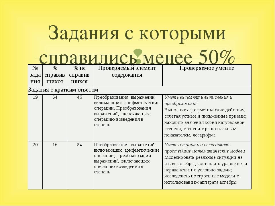 Задания с которыми справились менее 50% № задания % справившихся % не справив...